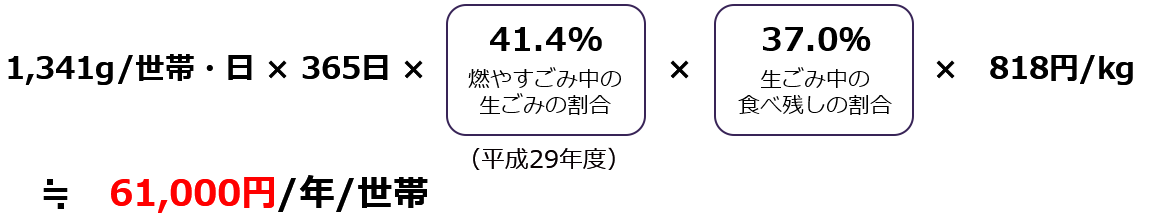 61,000円/年/世帯