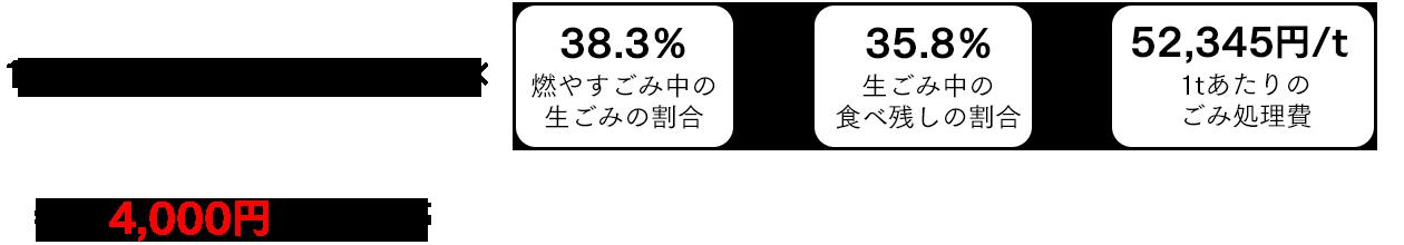 約4,000円/年/世帯