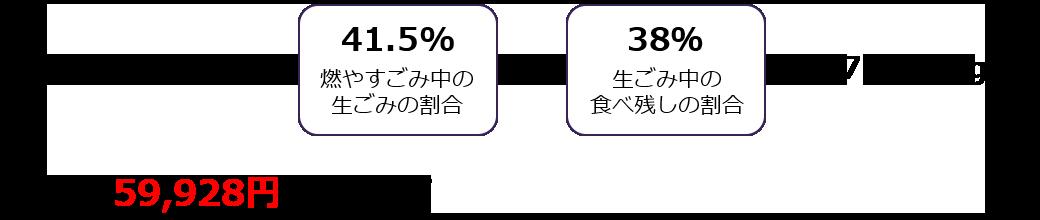 59,928円/年/世帯