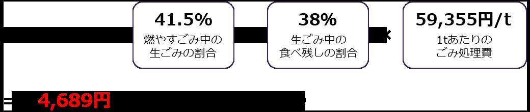 4,689円/年/世帯(約5,000円)
